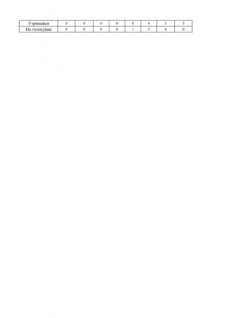 https://gradizka-rada.gov.ua/wp-content/uploads/2016/07/Результати-поіменного-голосування-12-сесії-7-скликання-02-724x1024.png