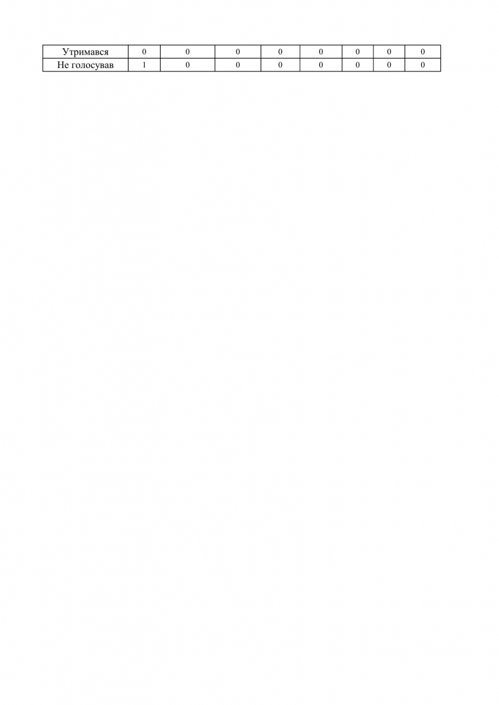 https://gradizka-rada.gov.ua/wp-content/uploads/2016/07/Результати-поіменного-голосування-12-сесії-7-скликання-20-724x1024.png