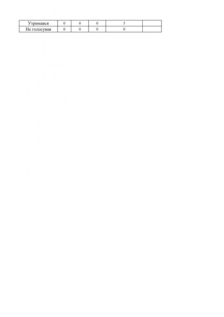 https://gradizka-rada.gov.ua/wp-content/uploads/2016/07/Результати-поіменного-голосування-12-сесії-7-скликання-22-724x1024.png