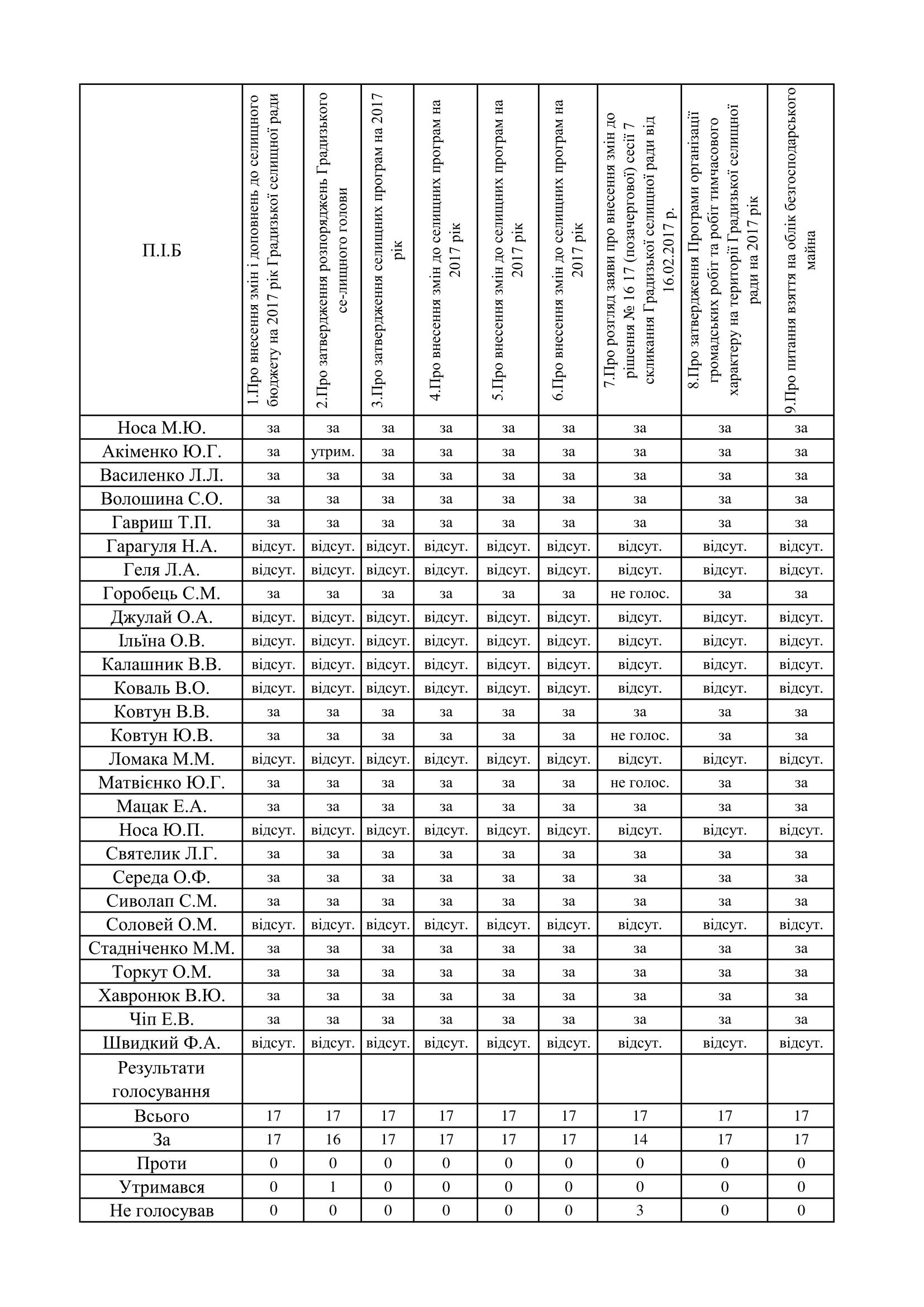 http://gradizka-rada.gov.ua/wp-content/uploads/2017/03/поіменне-голосування-1.png