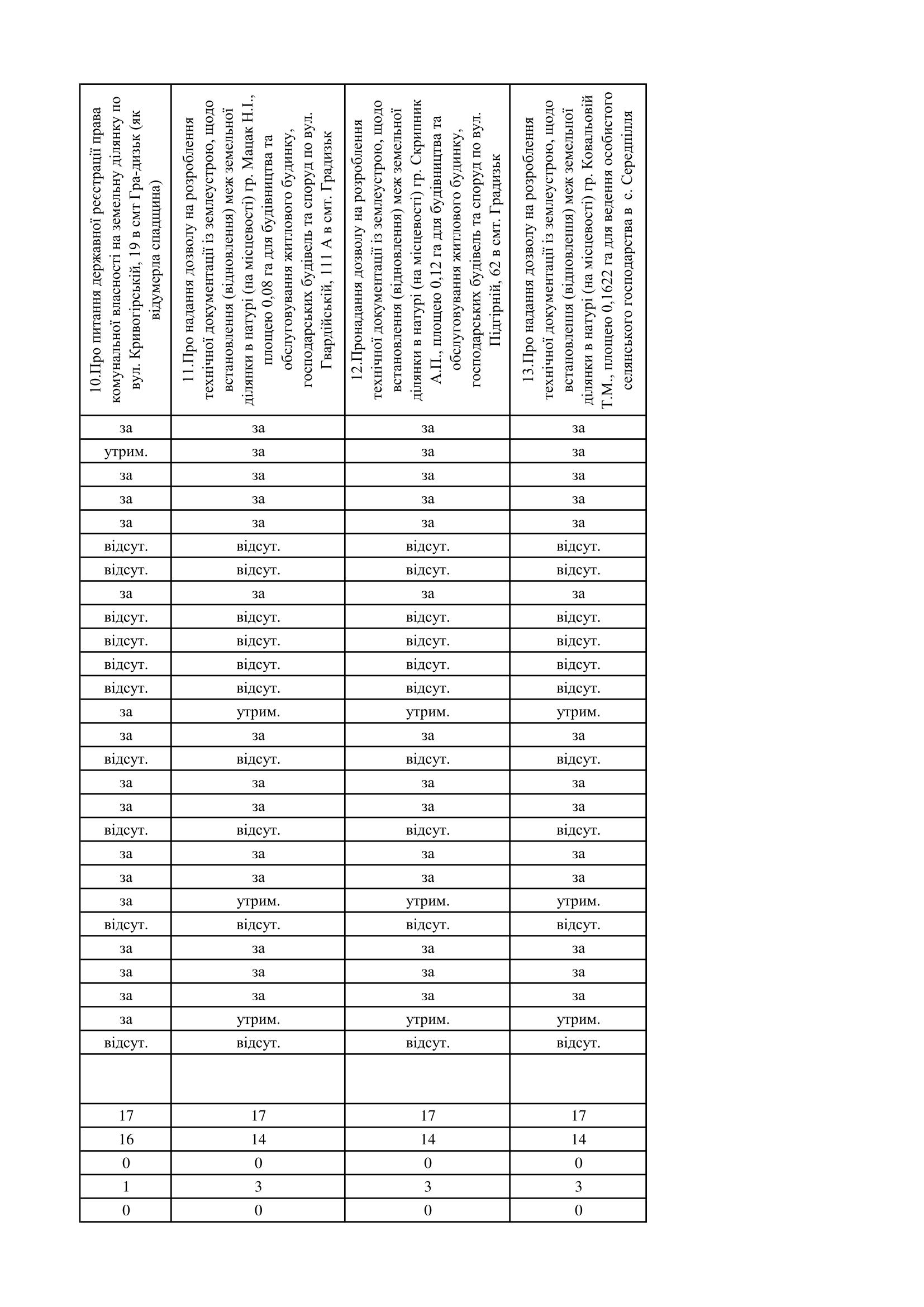 http://gradizka-rada.gov.ua/wp-content/uploads/2017/03/поіменне-голосування-2.png