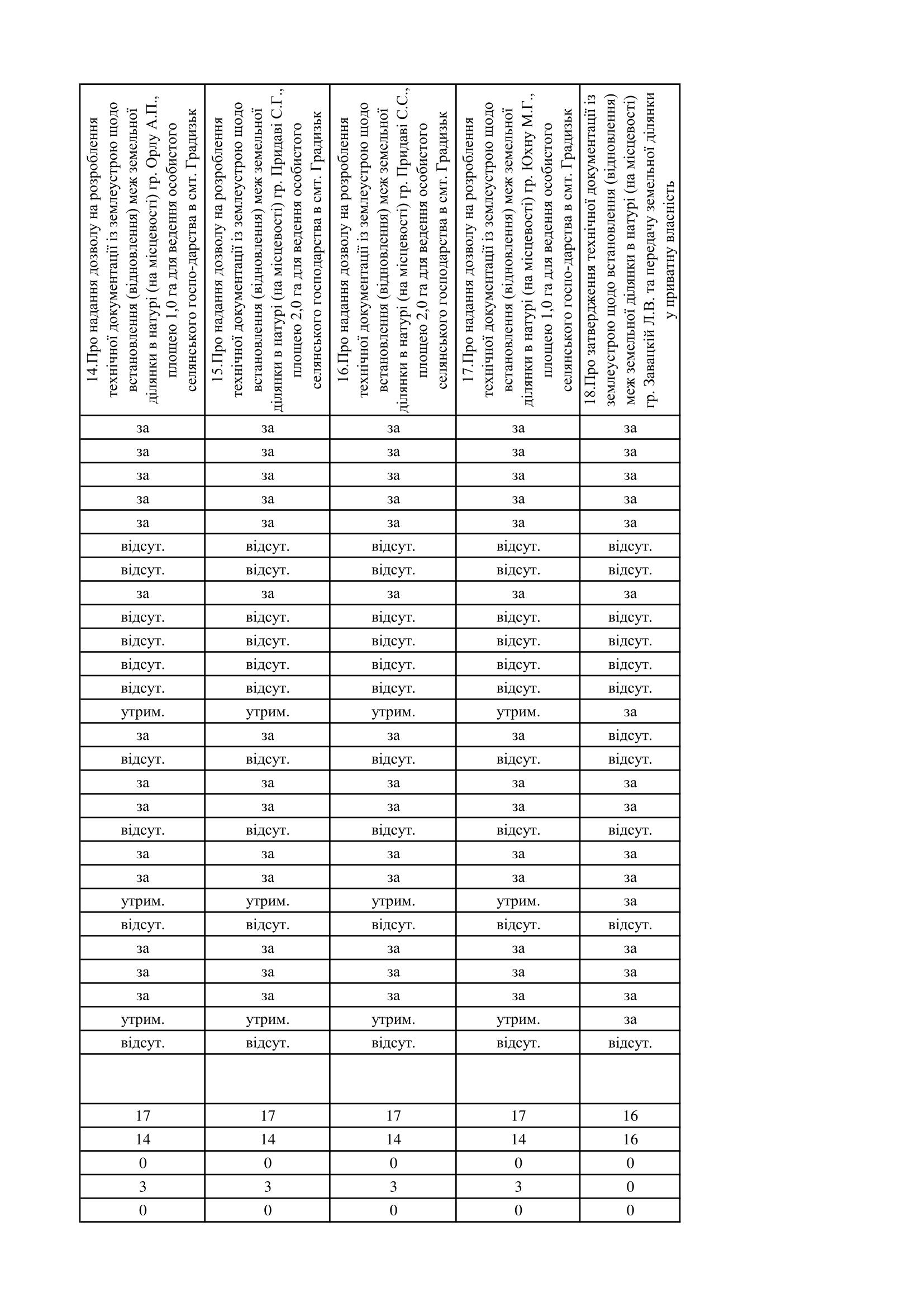 https://gradizka-rada.gov.ua/wp-content/uploads/2017/03/поіменне-голосування-3.png