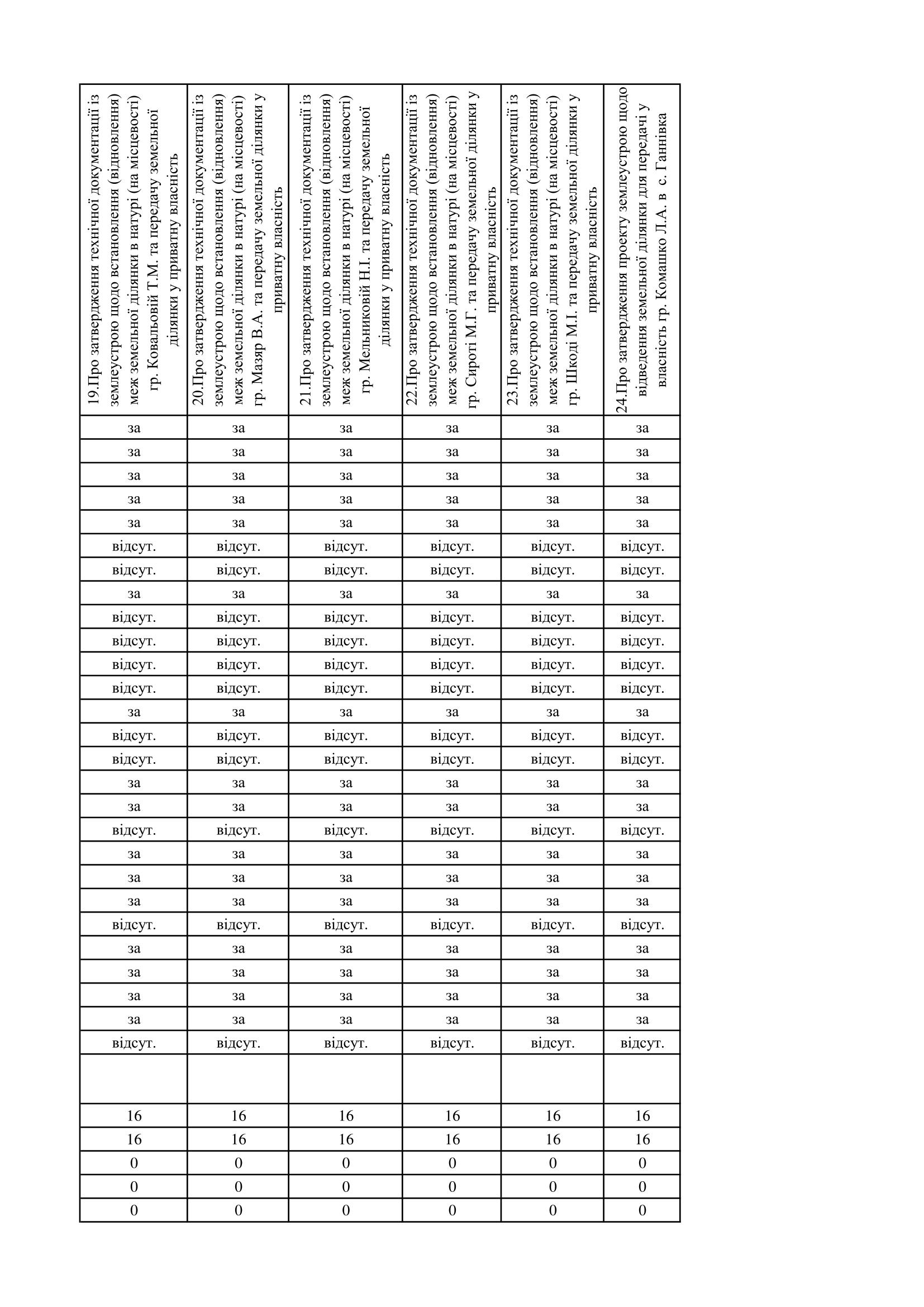 https://gradizka-rada.gov.ua/wp-content/uploads/2017/03/поіменне-голосування-4.png