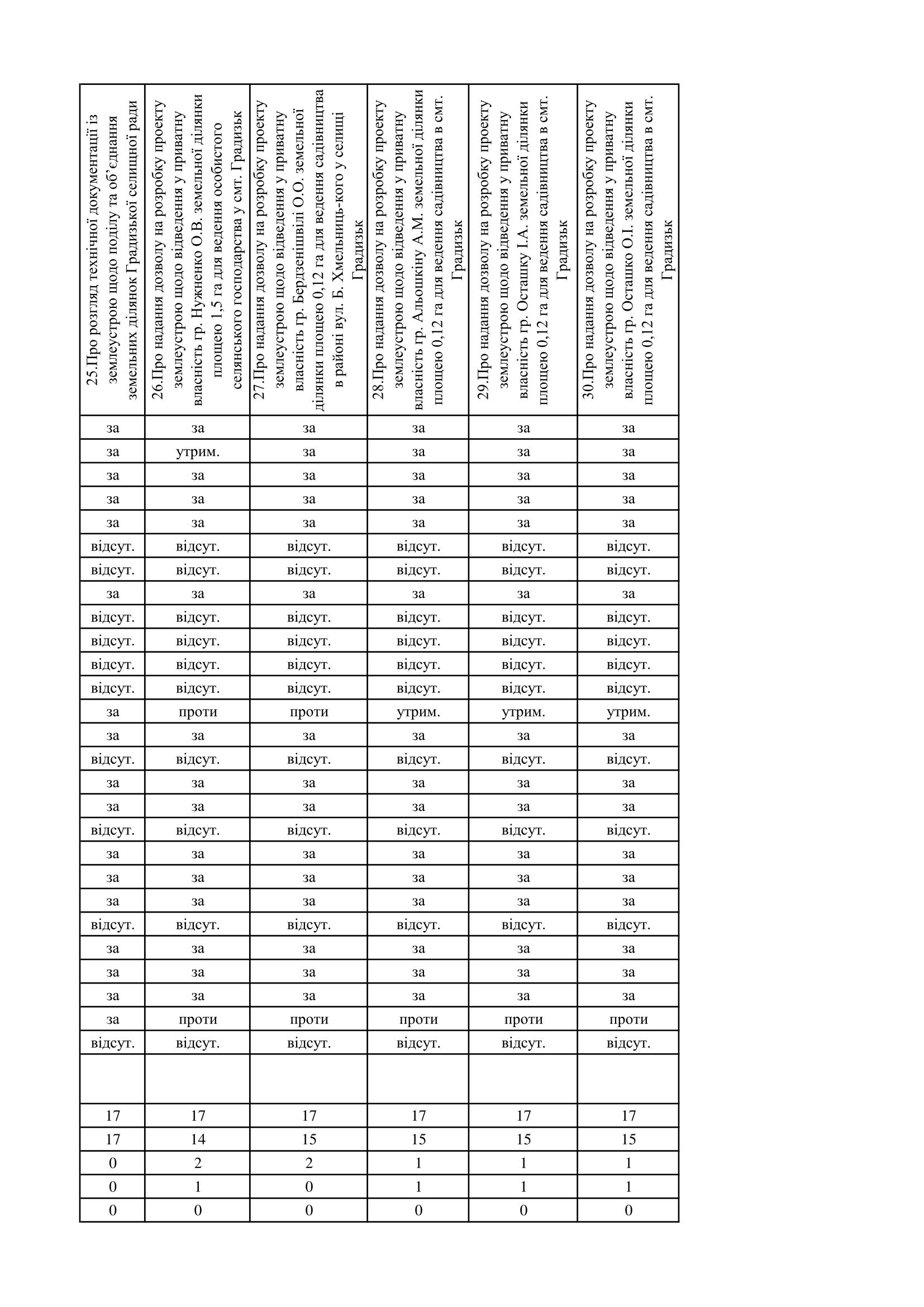 http://gradizka-rada.gov.ua/wp-content/uploads/2017/03/поіменне-голосування-5.png