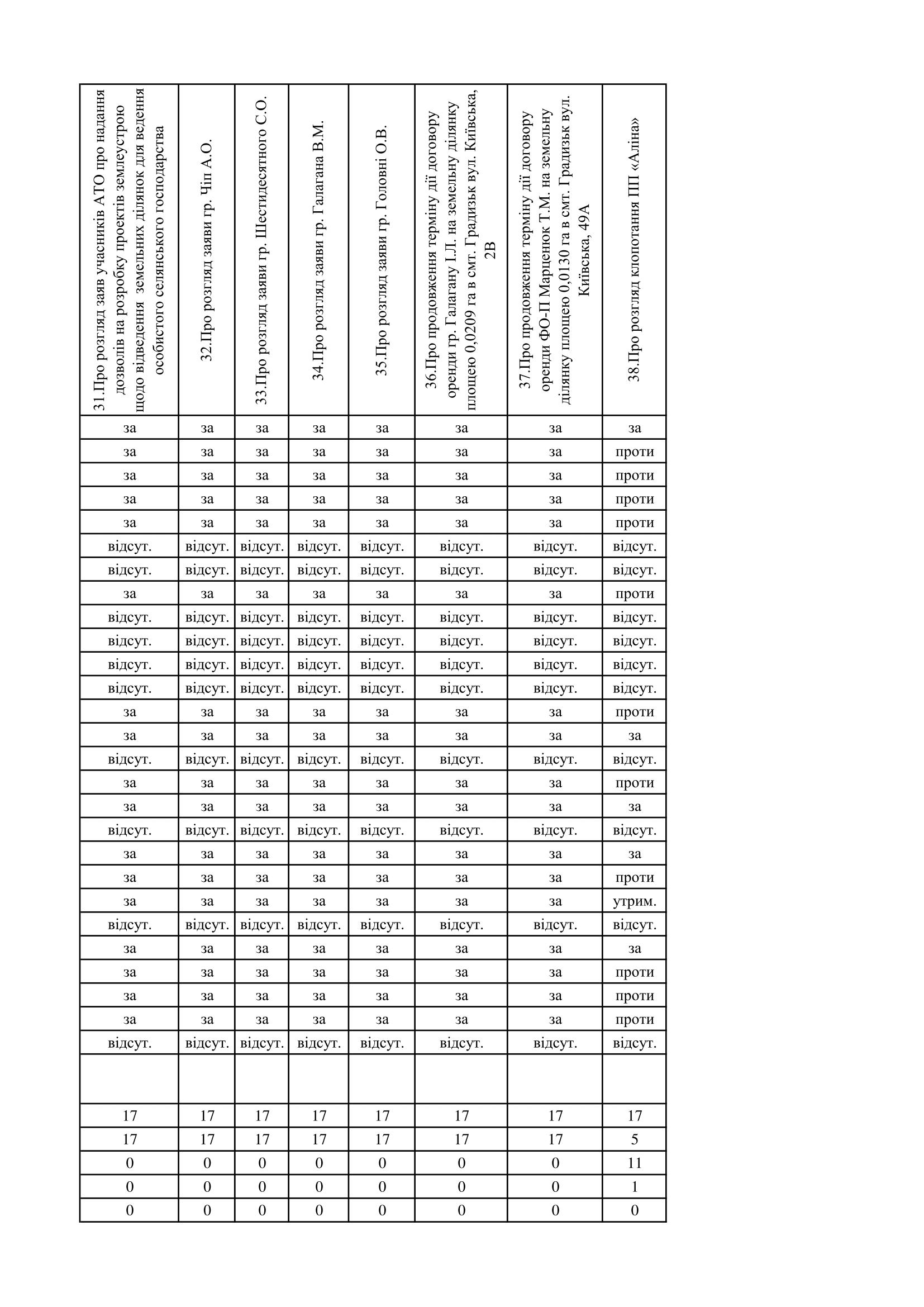 http://gradizka-rada.gov.ua/wp-content/uploads/2017/03/поіменне-голосування-6.png