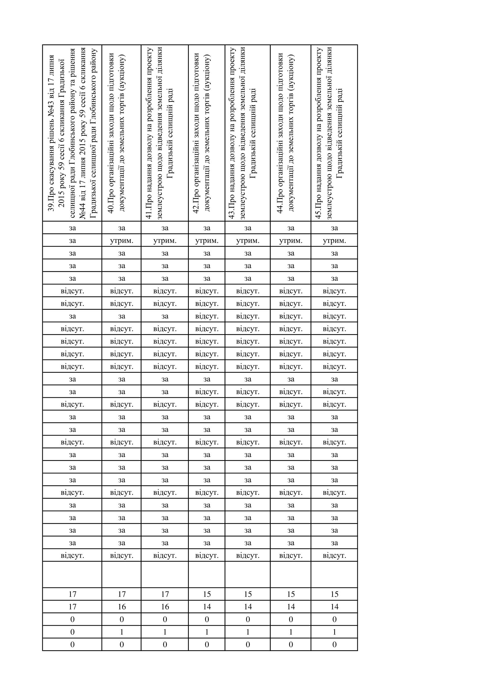 https://gradizka-rada.gov.ua/wp-content/uploads/2017/03/поіменне-голосування-7.png