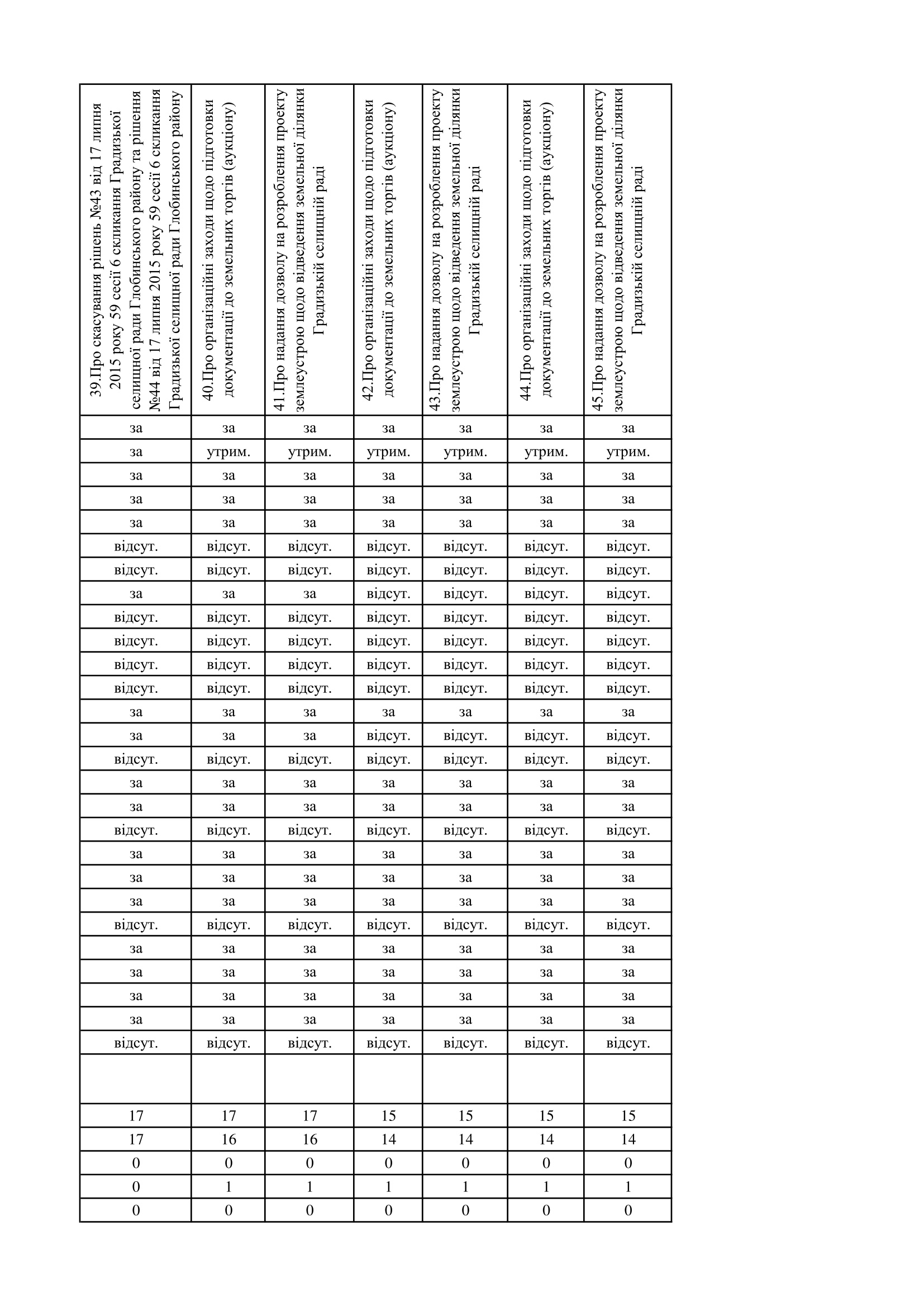 http://gradizka-rada.gov.ua/wp-content/uploads/2017/03/поіменне-голосування-7.png